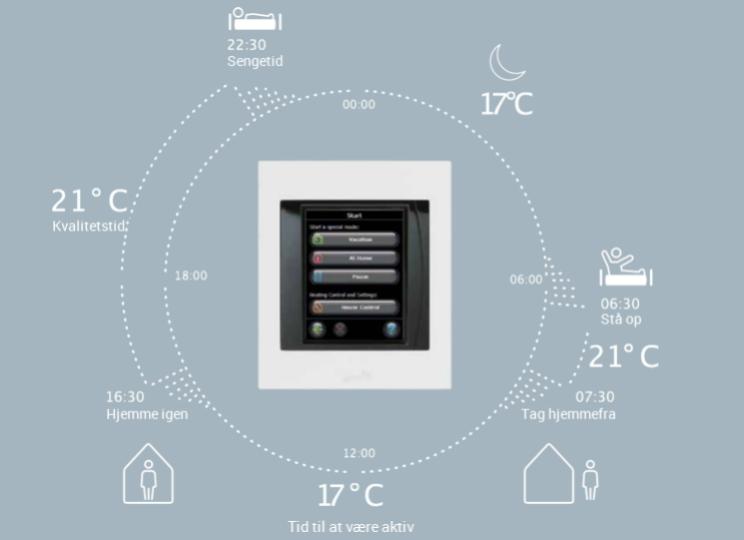 billede af DanfossLink der justeres efter husets tidsskema