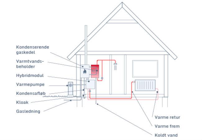 klik her for at læse om nutidens bedste varmeløsning - en hybrid løsning